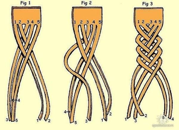 Косички плетение из пяти