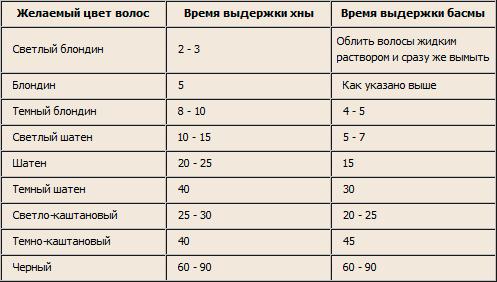 Таблица времени выдержки