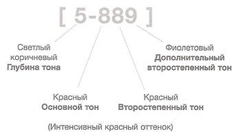 Обозначения цифр