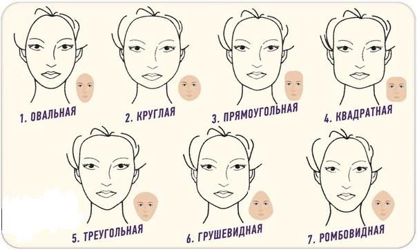 Тип лица