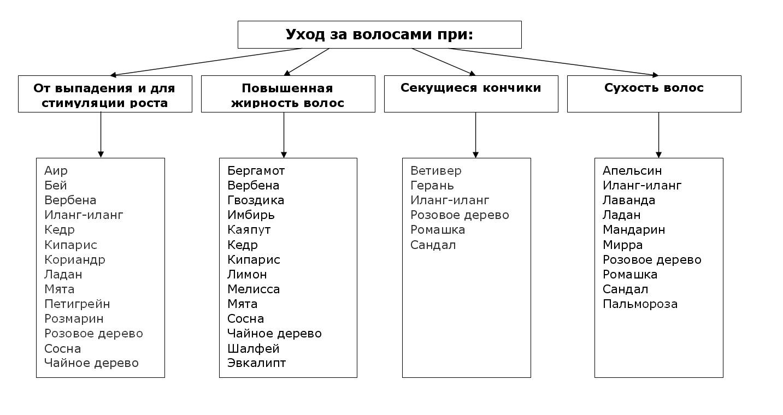 Таблица применения эфирных масел
