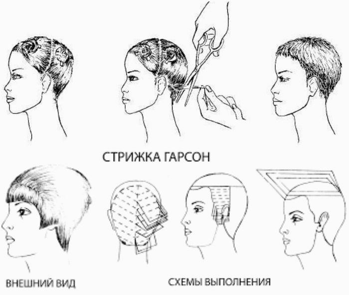 Как сделать женскую стрижку короткую