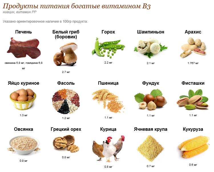 Продукты с витаминами для волос