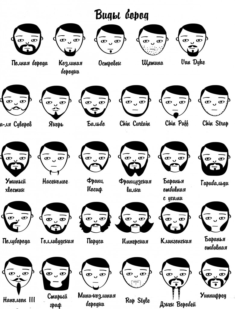 Формы бород