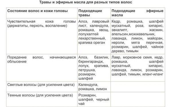Таблица трав