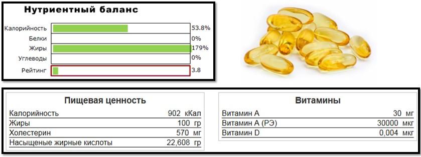 Пищевая ценность и витамины