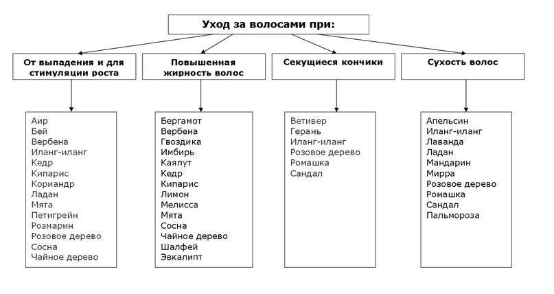 Таблица использования