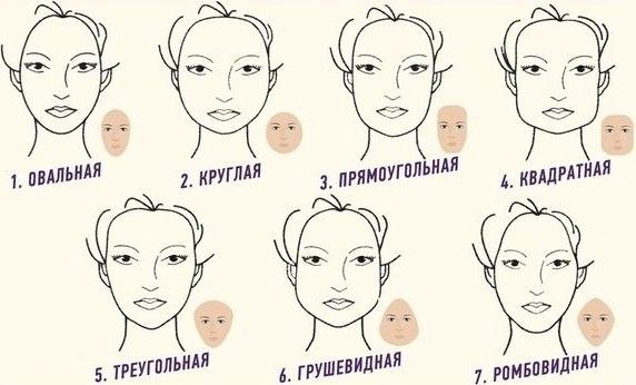 Таблица форм лица