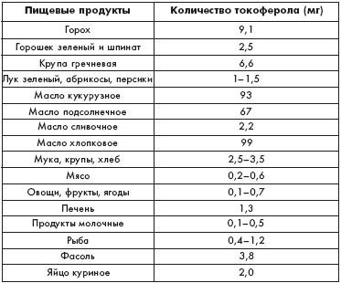 Количество в продуктах