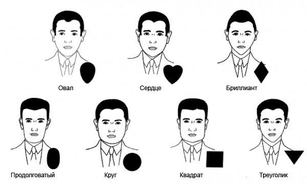 Таблица для определения формы лица